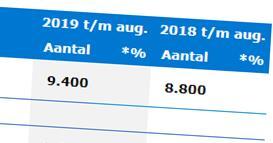 Effectief handhaven 2019